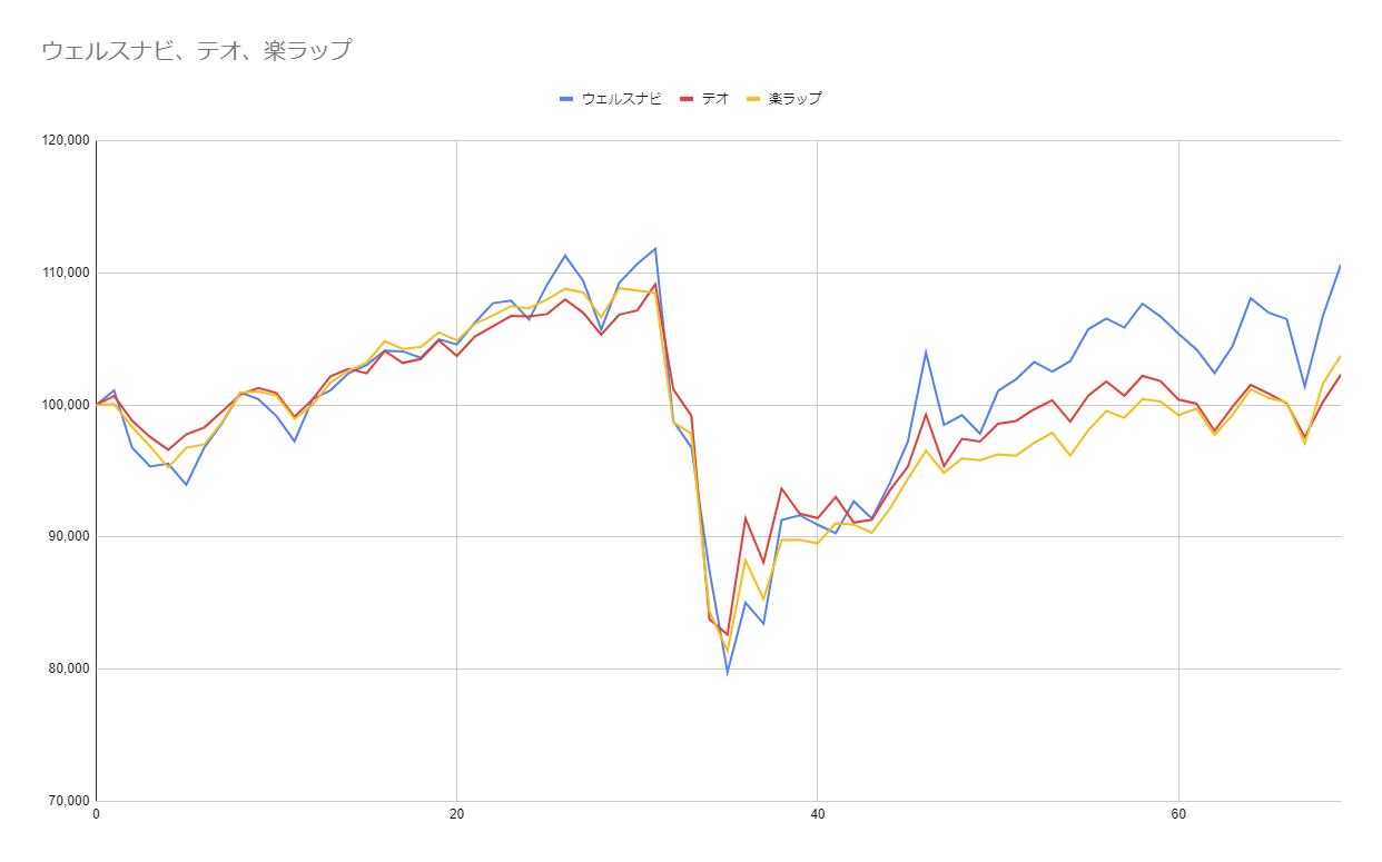 グラフ69週目
