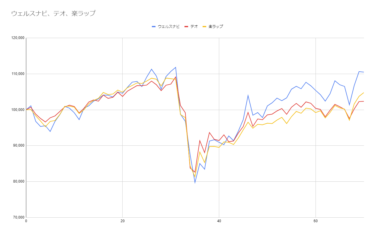 グラフ70週目