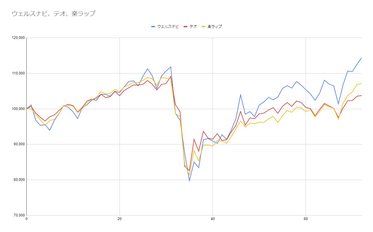 グラフ72週目