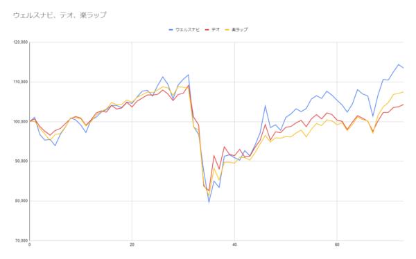 グラフ73週目