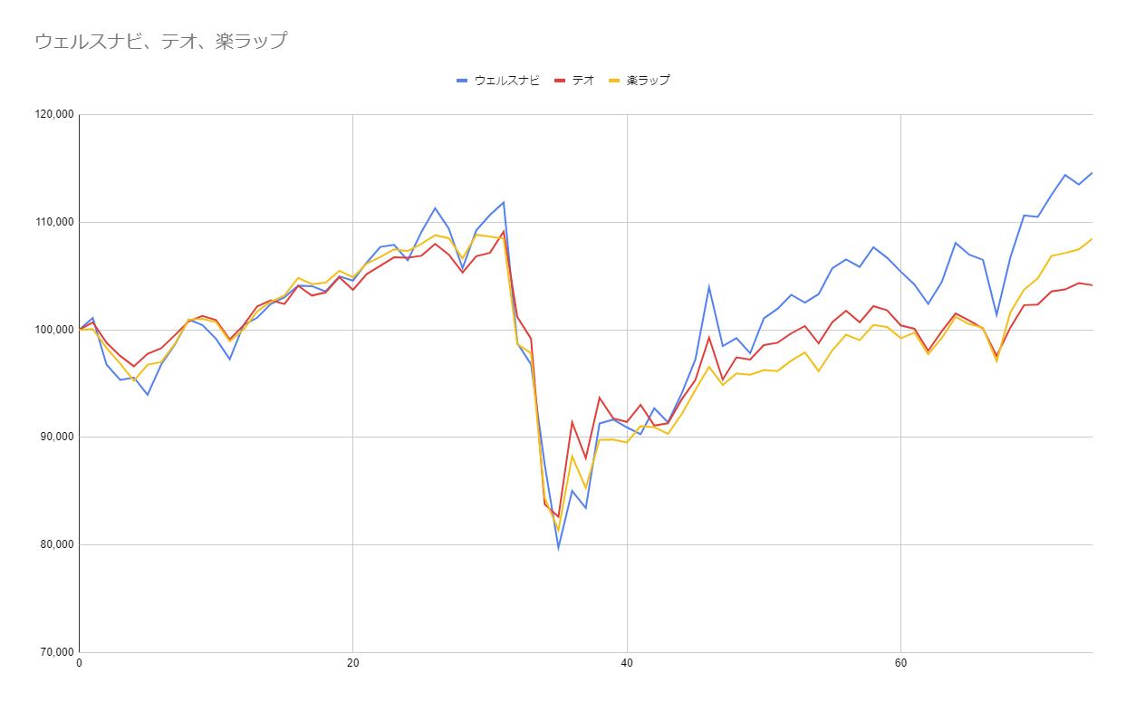 グラフ74週目