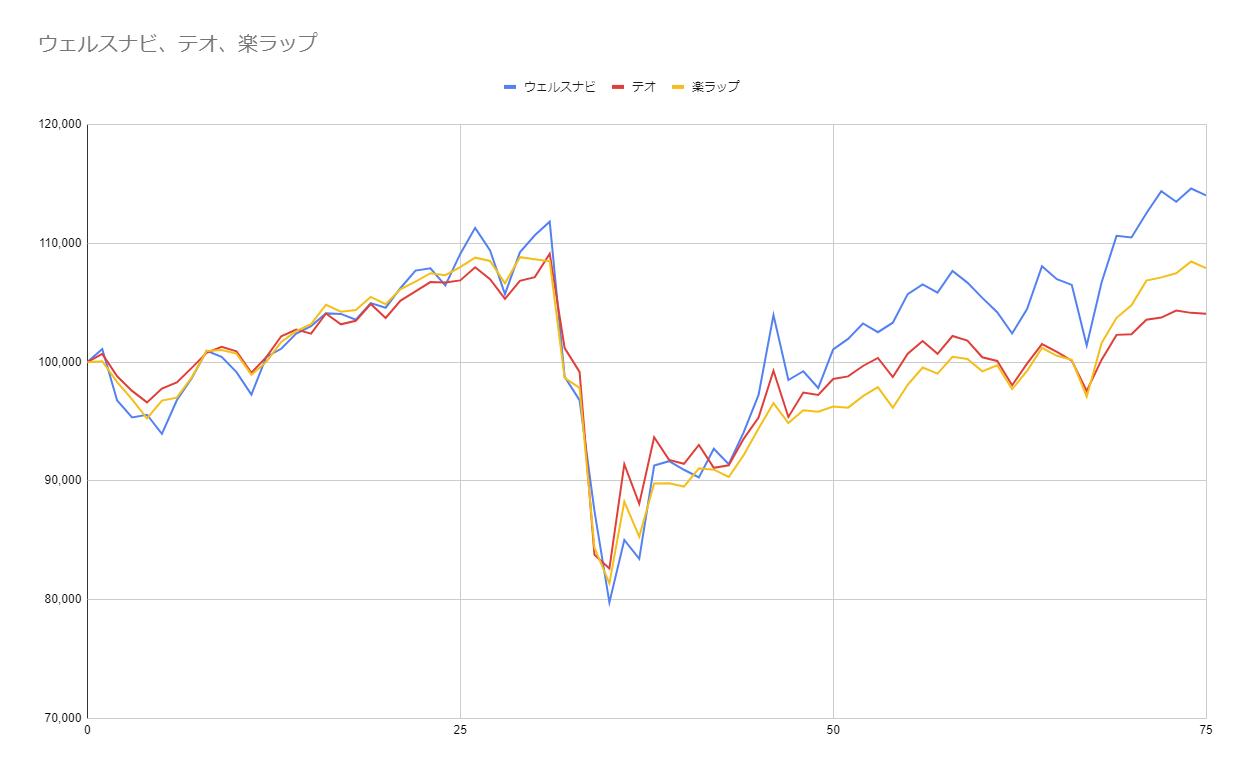 グラフ75週目