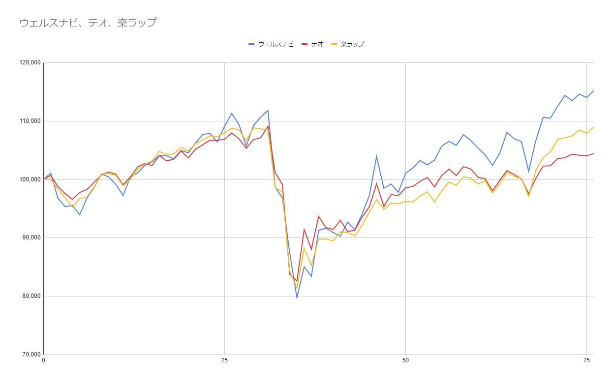 グラフ76週目