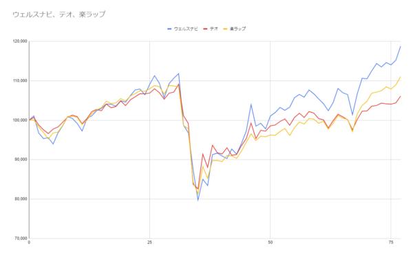 グラフ77週目