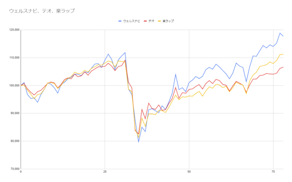 グラフ78週目