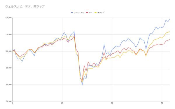 グラフ79週目