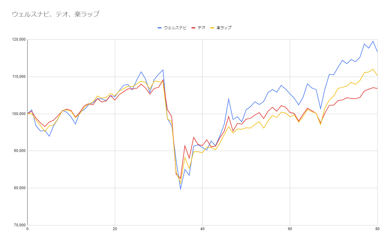グラフ80週目