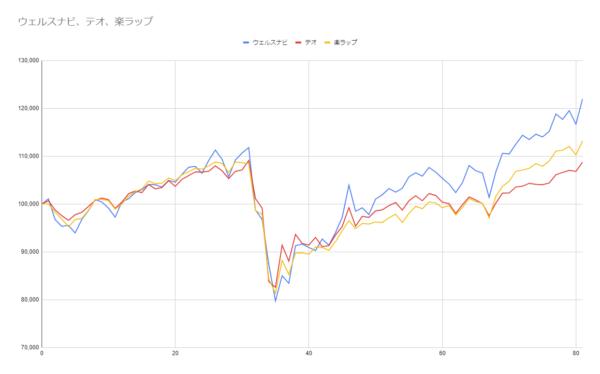 グラフ81週目