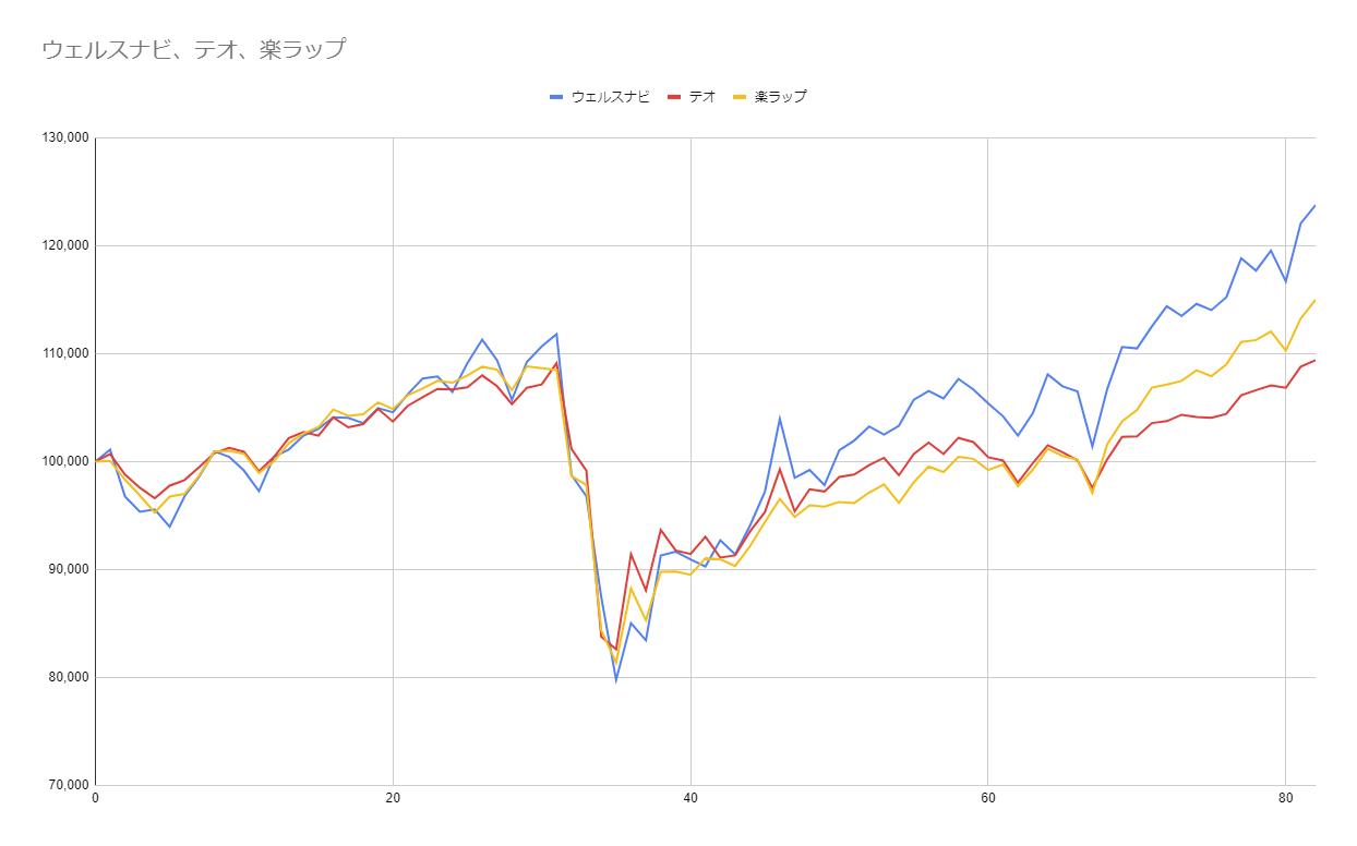 グラフ82週目