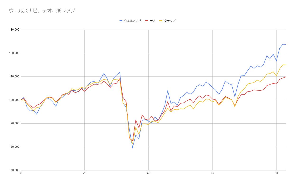 グラフ83週目