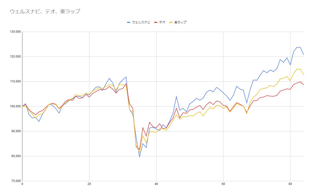 グラフ84週目