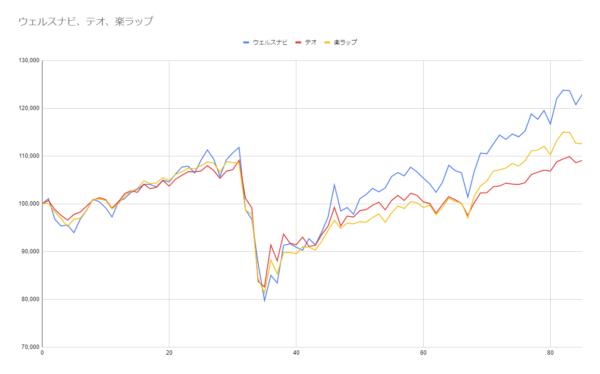 グラフ85週目