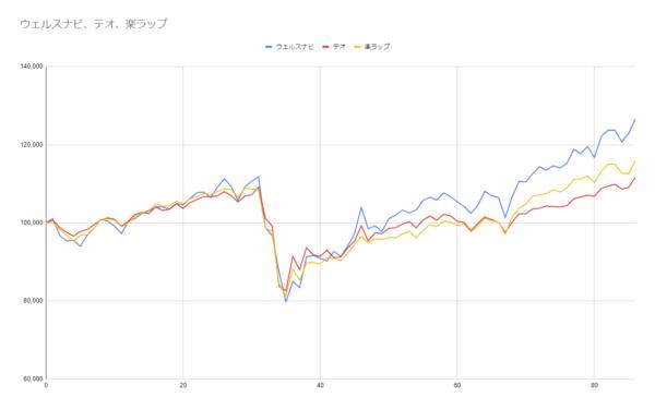 グラフ86週目