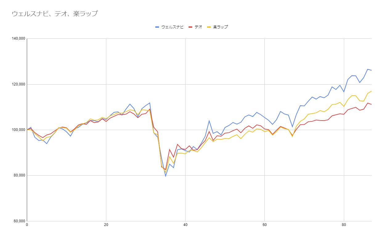 グラフ87週目