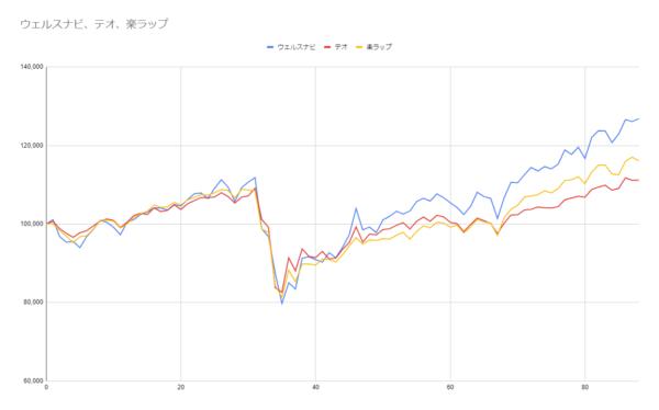 グラフ88週目