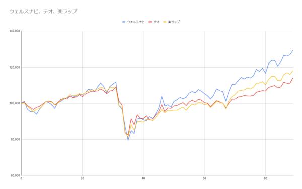 グラフ89週目