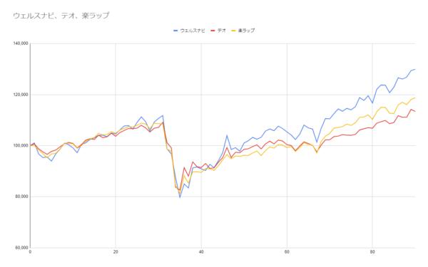 グラフ90週目