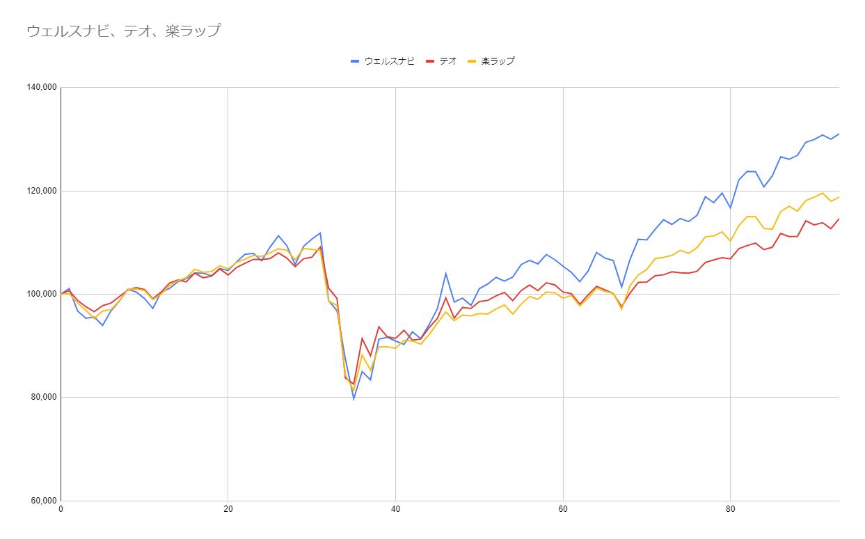 グラフ93週目