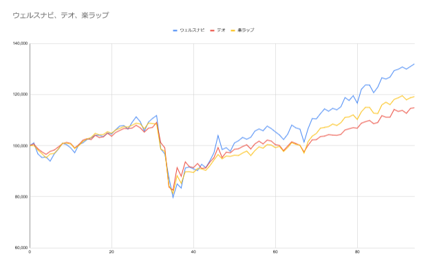 グラフ94週目