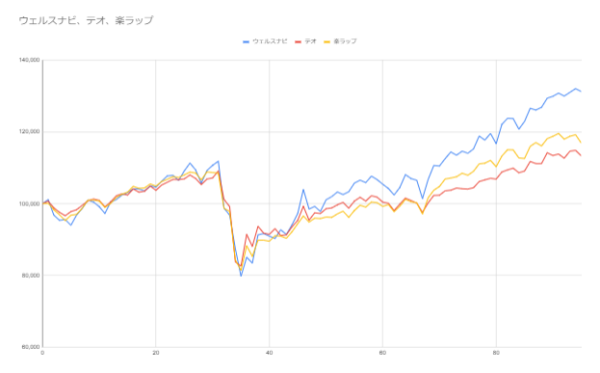 グラフ95週目