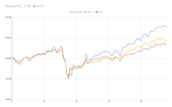 グラフ96週目