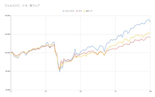 グラフ100週目
