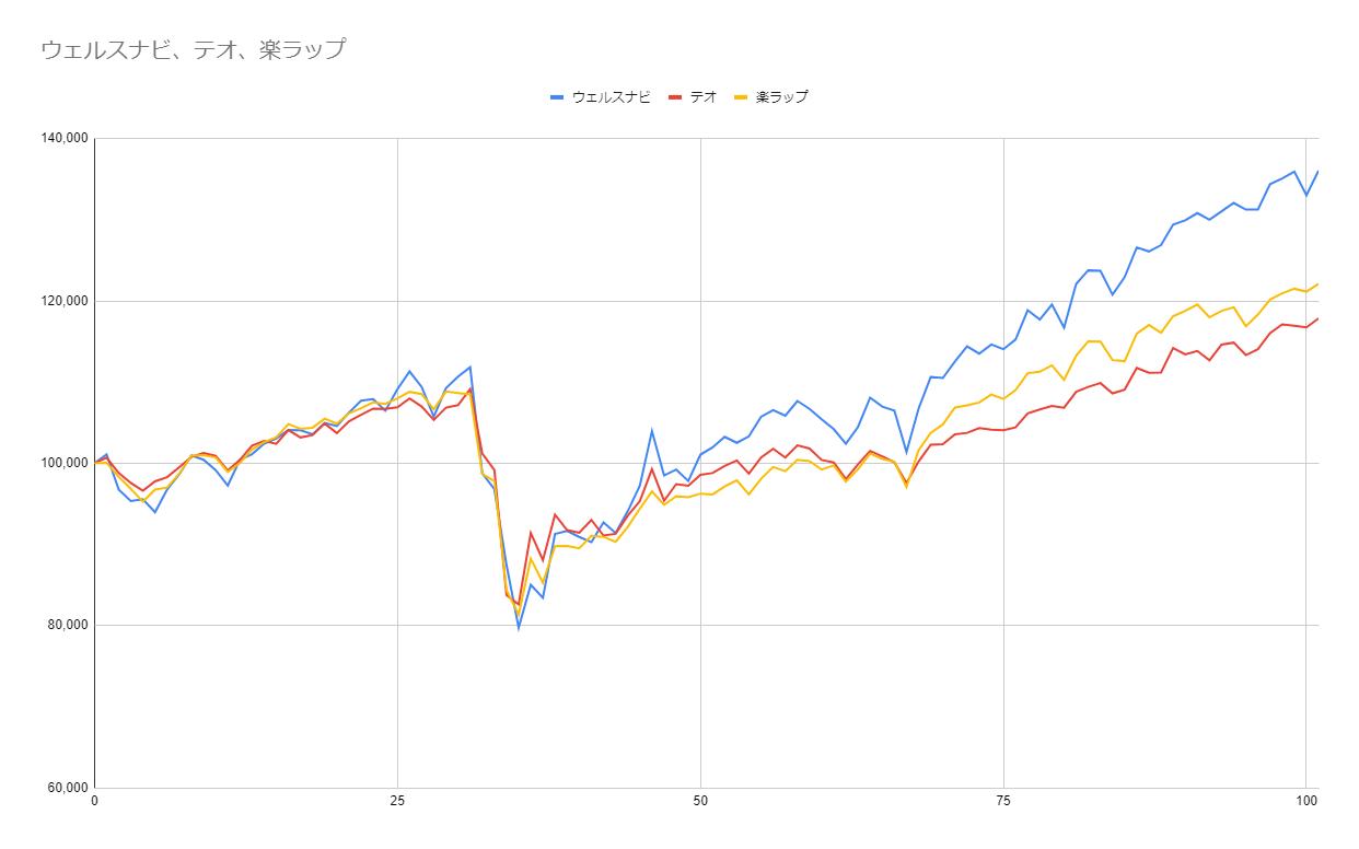 グラフ101週目