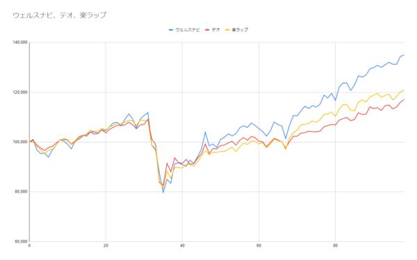 グラフ98週目