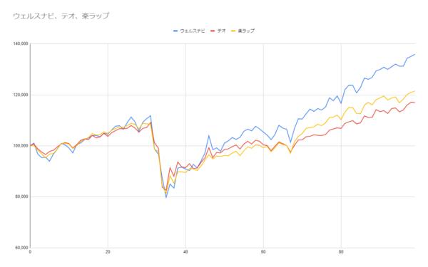 グラフ99週目