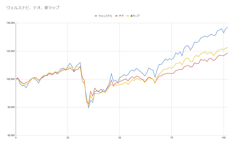 グラフ102週目