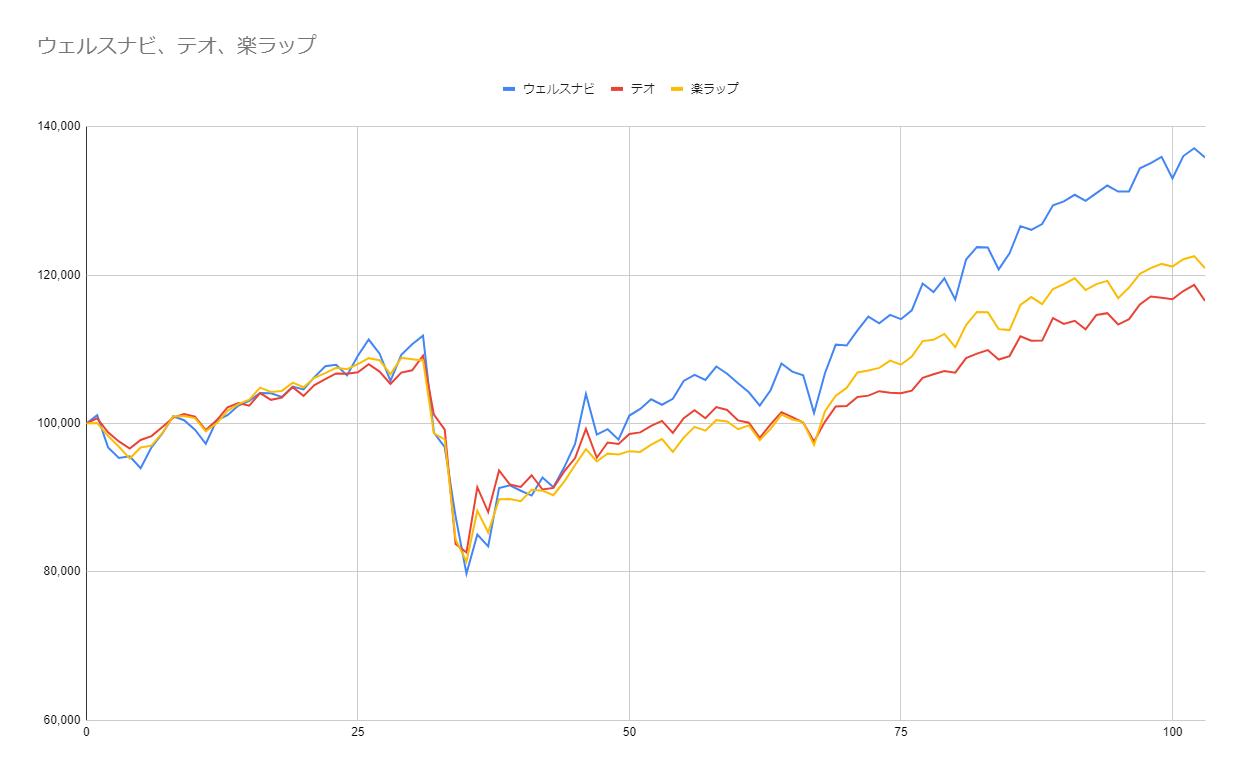 グラフ103週目