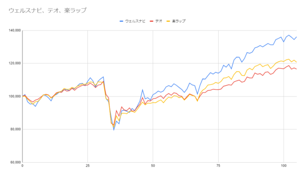 グラフ105週目