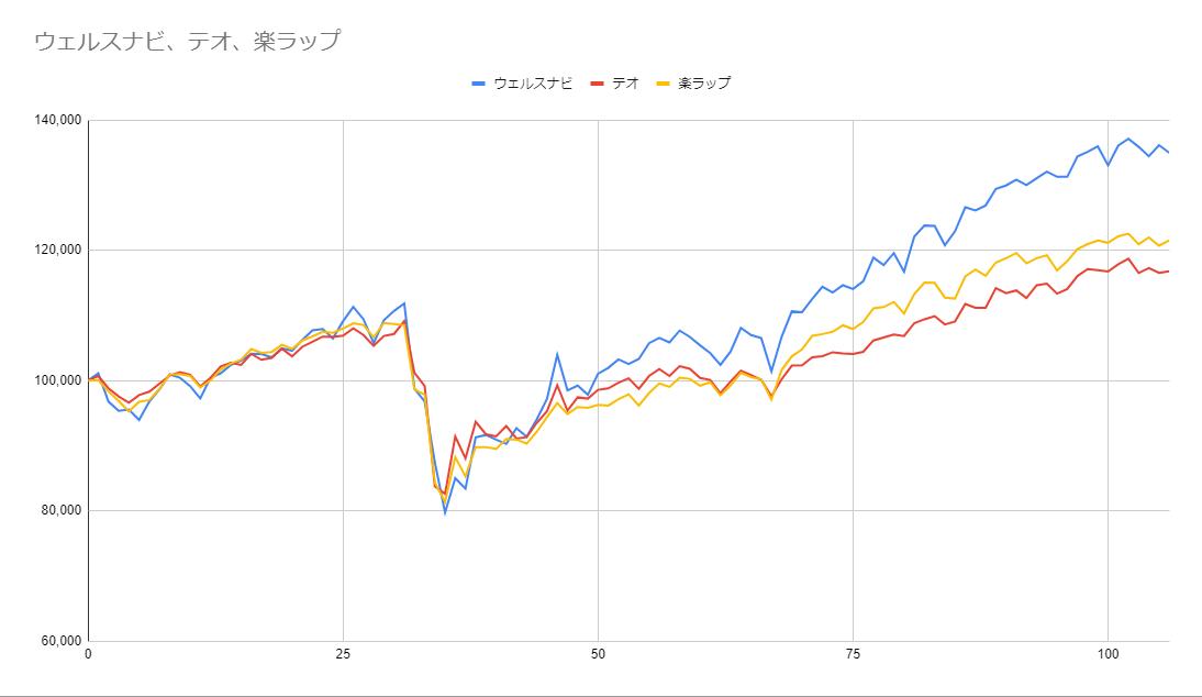 グラフ106週目