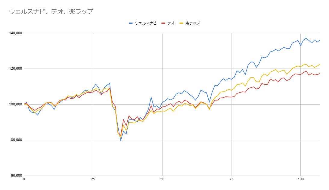 グラフ107週目