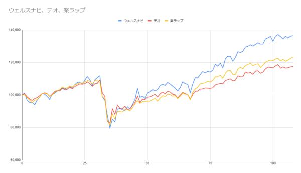 グラフ108週目