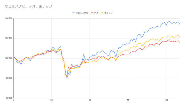グラフ109週目