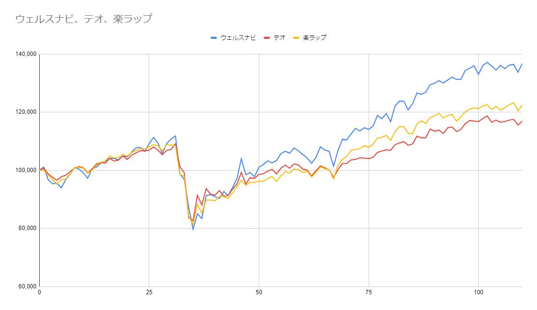 グラフ110週目