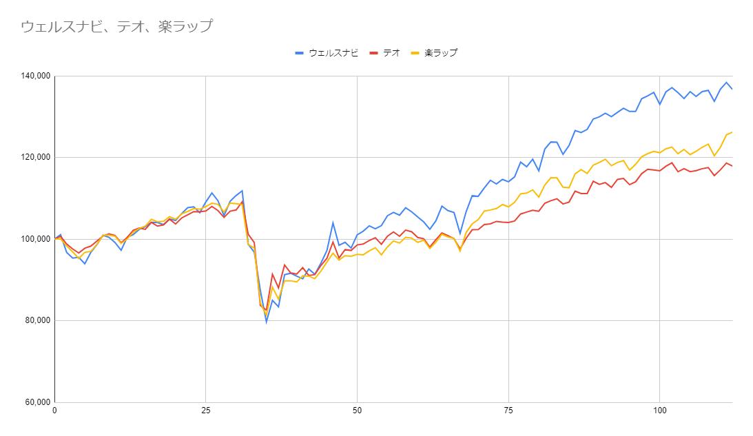 グラフ112週目