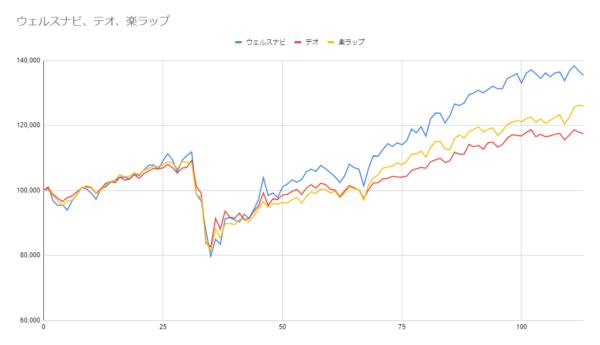 グラフ113週目