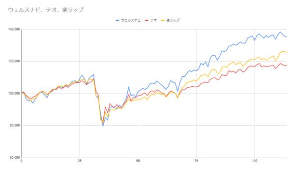 グラフ114週目