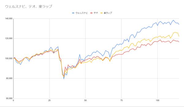 グラフ115週目